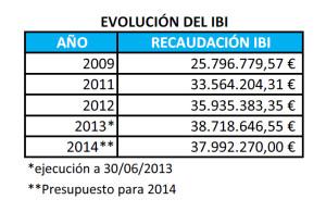 Evolución IBI